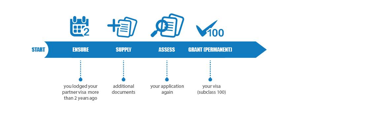 Subclass 100 Partner (Migrant) visa
