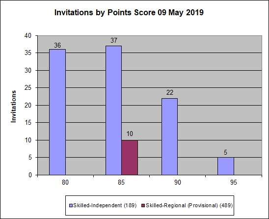 Graph showing the points for clients who were invited to apply in the 9 May 2019 round
