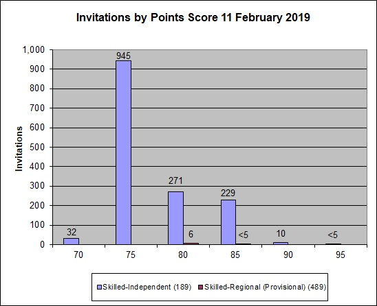 Graph showing the points for clients who were invited to apply in the 11 February 2019 round
