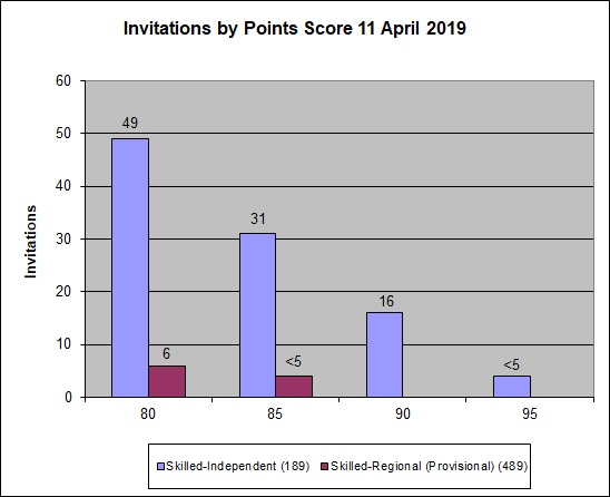 Graph showing the points for clients who were invited to apply in the 11 April 2019 round