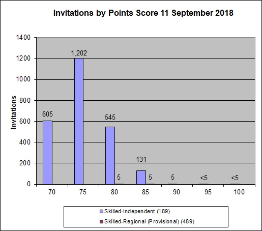 Skill Select EOI Invitation Results for September 11th, 2018